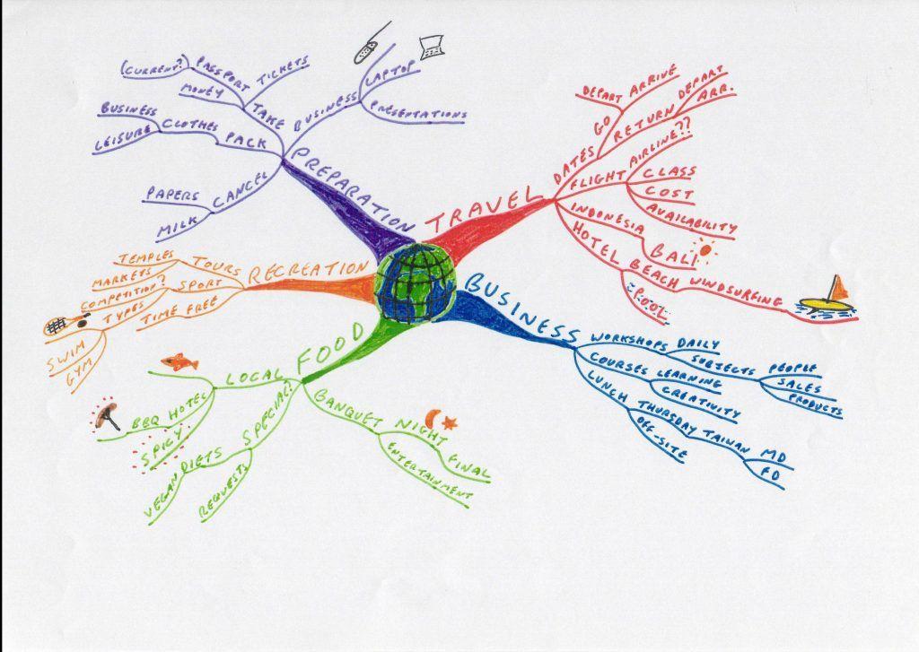 Como Criar Uma Estratégia Em Mídias sociais Efetivamente 2